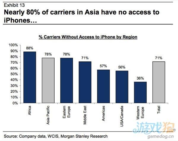 亚洲67%的iPhone潜在购买者还未被苹果开发