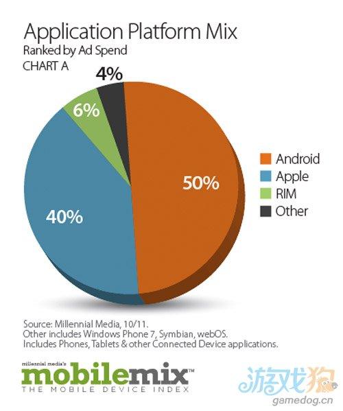 市场数据显示Android平台广告展示连续11月领先于iOS4