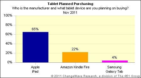 iPad成65%消费者首选平板电脑 满意度高达74%