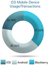 三季度Android占有率达40.36%已经在企业市场超越黑莓