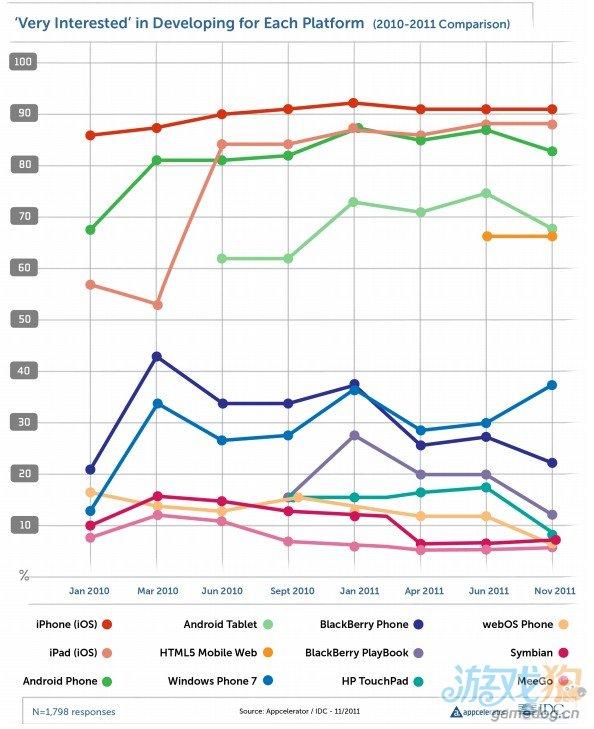 智能手机销售报告:开发者为什么不追着平台市场份额跑?