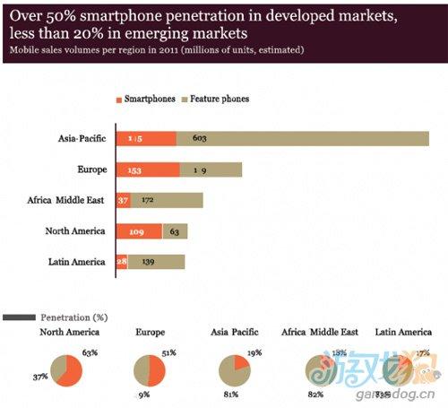报告称全球智能手机渗透率仅27% 亚太区19%