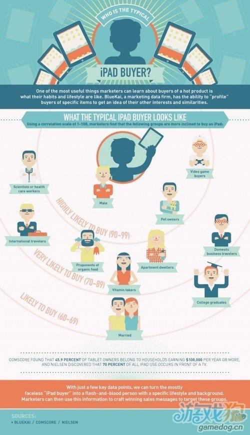 调查分析显示iPad三大用户群 男性为最有可能