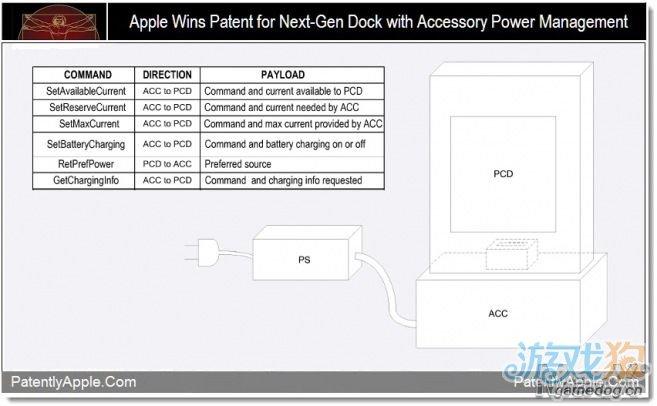 苹果新专利:配备智能电源管理系统的下一代dock基座
