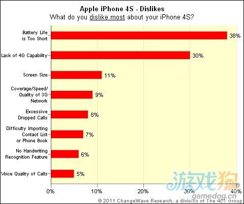 iPhone 4S 满意度高达96% 高于iPhone 4