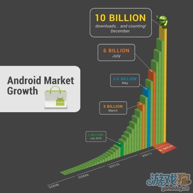 Google Android 程序下载量破100亿 月下载量超10亿