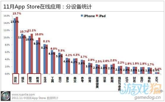 11月苹果中国区App Store报告:免费应用占比升至57%