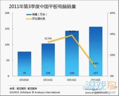 国内平板市场增速放缓 iPad仍占据七成市场