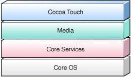 关于Android流畅度不如iOS的几点看法