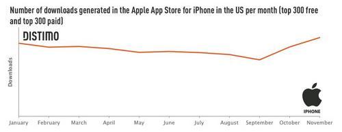iPhone 4S效应:苹果APP免费增值模式收入衰减
