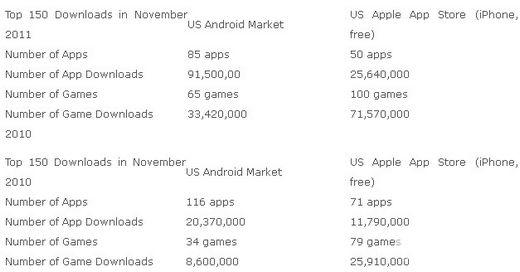 iPhone是游戏的天堂Android是应用的天下