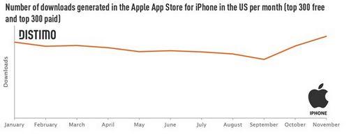 iPhone应用在美国下载量逐渐下滑但依然大幅领先安卓