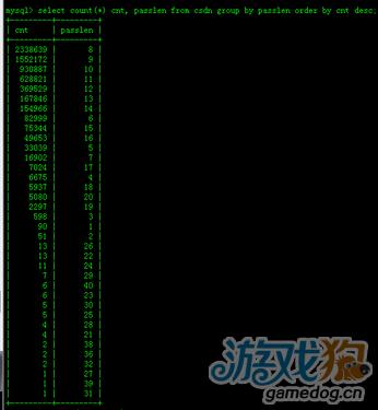 CSDN数据库被黑 加强密码强度刻不容缓