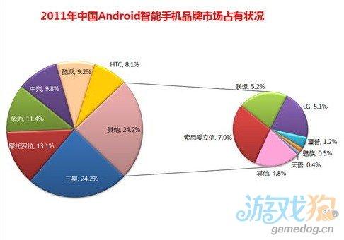 国产机借力3G打响翻身战 本土品牌崛起已经成为大势