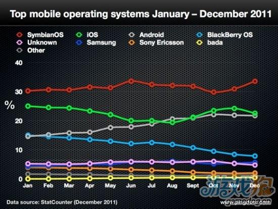 研究称塞班系统仍是今年使用最广泛的移动手机操作系统