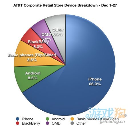 iPhone占AT&T合作店铺销售的66% Android仅为8.5%