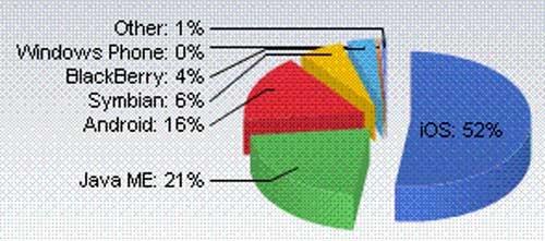 Android Web浏览占有率12月出现下滑