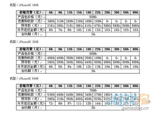 联通iPhone 4S合约机计划公布 可零元购机
