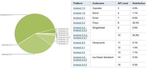 据科技网站BGR报道,谷歌周三发布了Android操作系统各版本的统计数据,数据显示,Android 2.3 Gingerbread仍是使用最为广泛的版本,占有率达55.5%,Android 2.2 Froyo的使用率有所下降,份额为30.4%。
