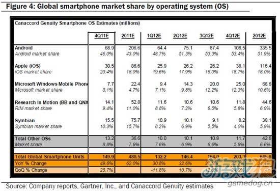 今年iPhone和iPad销量将继续稳步增长