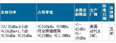 电信版iPhone 4S通过国家无线电设备型号核准
