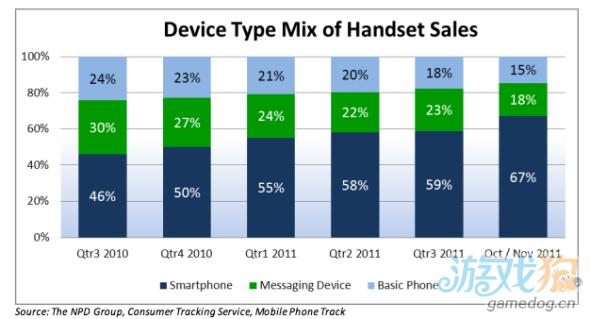 去年iOS平台占市场份额升至43% 与Android势均力敌