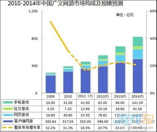 蓝港2012年发展重点 转向网页游戏及手机游戏
