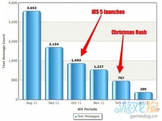 苹果iMessage功能威胁运营商短信业务