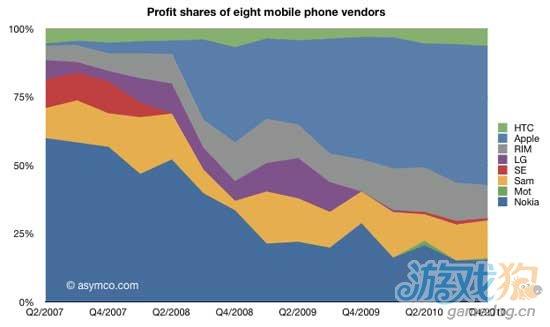 苹果iPhone全球销量不足9%利润却占有75%