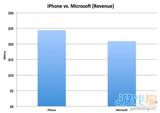 iPhone业务营收利润均超整个微软公司