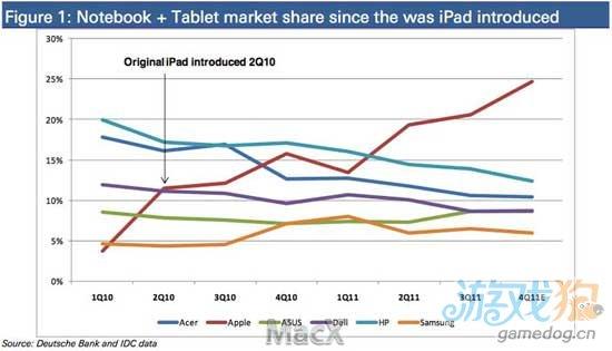 幸运之神会继续眷顾iPad 3 其他竞争者难以追赶