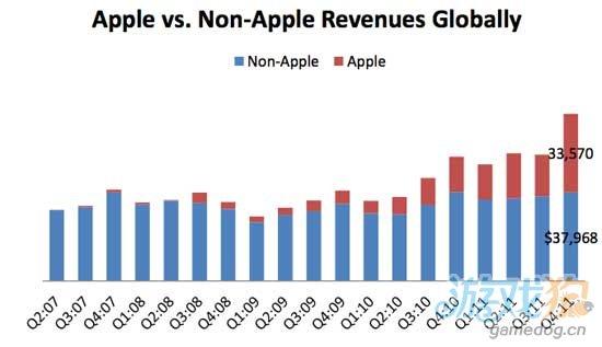 报告称苹果占手机营收50% 占利润80%