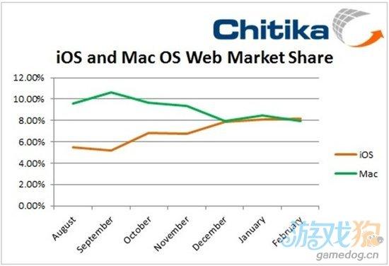 苹果iOS互联网流量份额首次超越Mac OS X