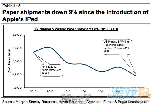 iPad正在慢慢的将打印机和纸制品送入坟墓