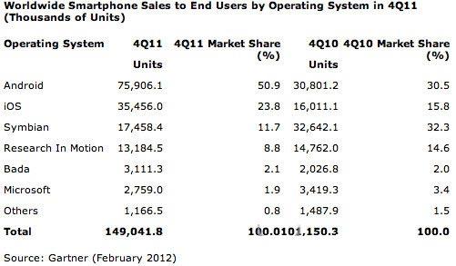 iPhone市场份额23.8% 今年Q1可能下滑