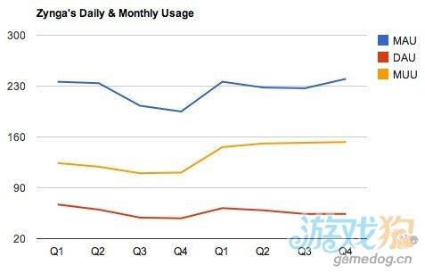 2011年Q4 Zynga移动游戏日活跃用户达1500万