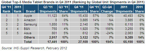 IHS:iPhone 4S是iPad 2最大竞争对手