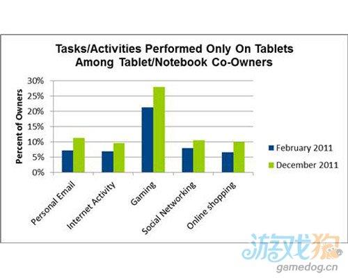 iPad家庭用户调查:富人购比例高 大多用来玩游戏