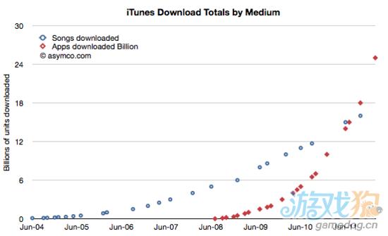 每售出一个iOS设备带给应用开发者12美元收入