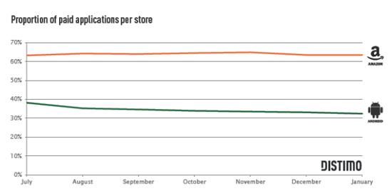 报告称亚马逊App部分应用收入高于Android