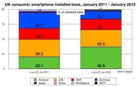 Android超iOS系统 成英国最大智能机操作系统