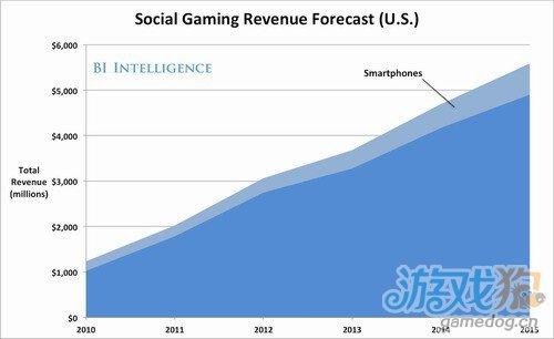 预计2015年美国社交游戏规模将超过55亿美元
