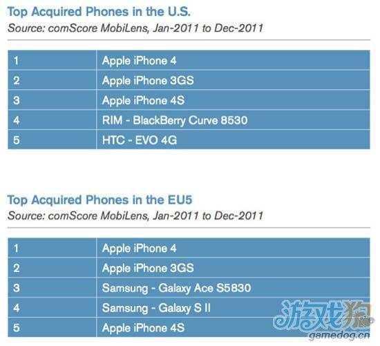 iPhone系列手机成为美国最畅销的智能手机