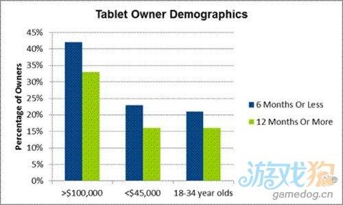 调研数据称iPad平板电脑用户更有钱年纪更大