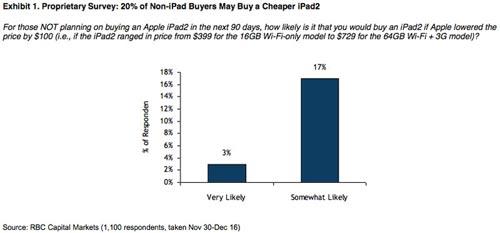 显示20%的非iPad用户计划购买降价的iPad 2