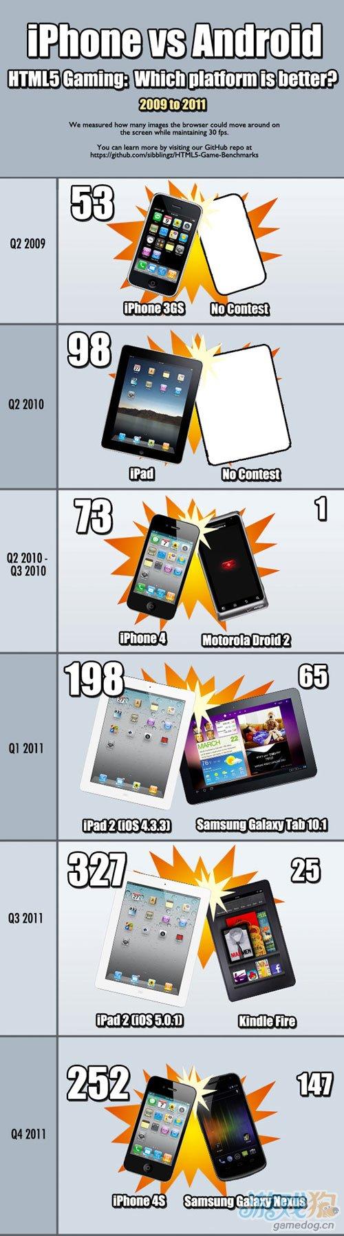 HTML 5游戏速度跨平台测试 iOS三倍于Android