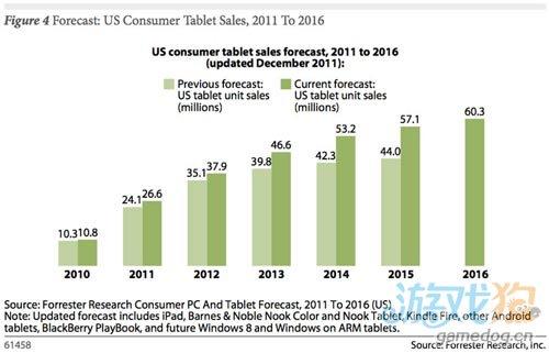 后PC时代来了 2016年欧美三成人口将拥有平板