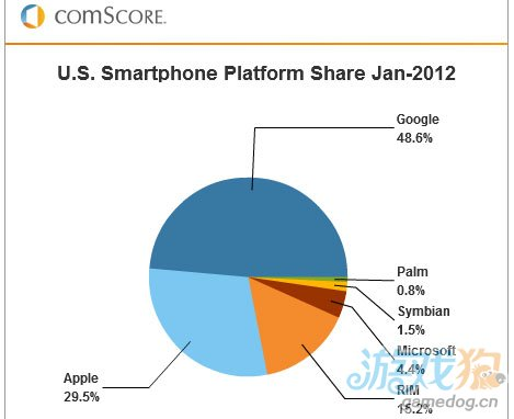 Android与iOS系统联手占领近8成美国智能手机市场