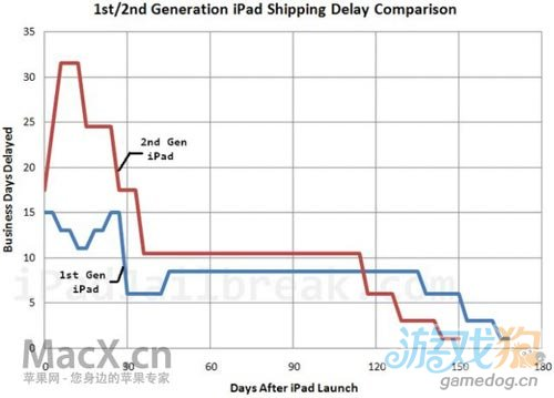 新iPad何时能货源充足?旧款iPad发货图表告诉你