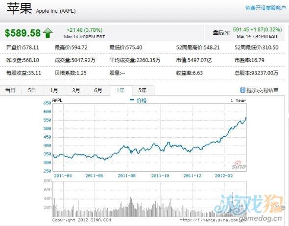新款iPad 3平板或拉动苹果股价涨至700美元